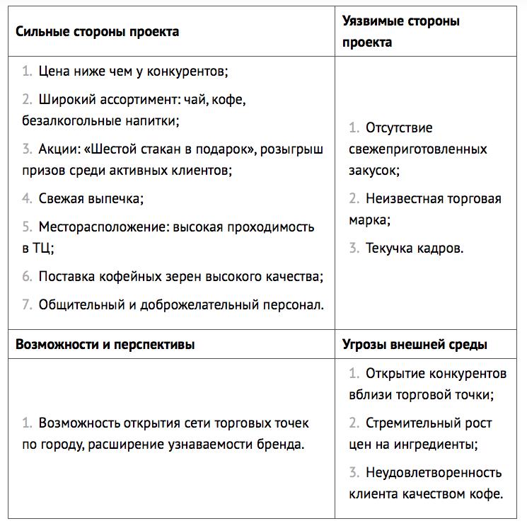 Таблица для бизнес плана кофе с собой