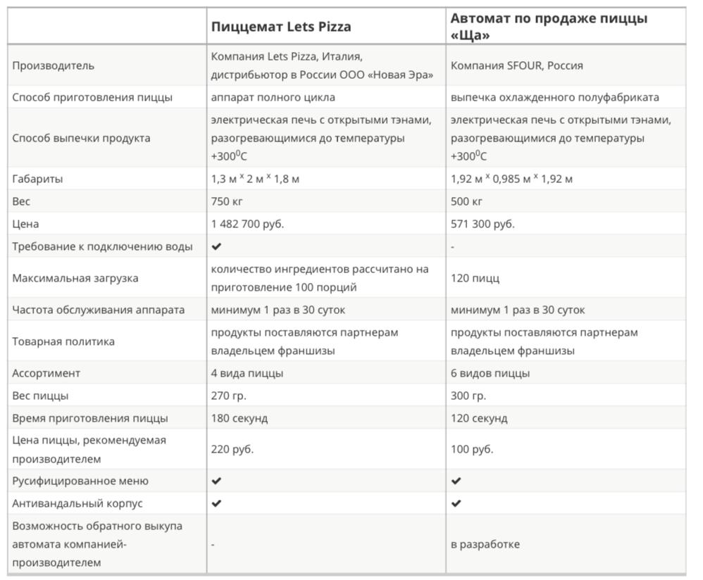 Какую модель пиццемата выбрать