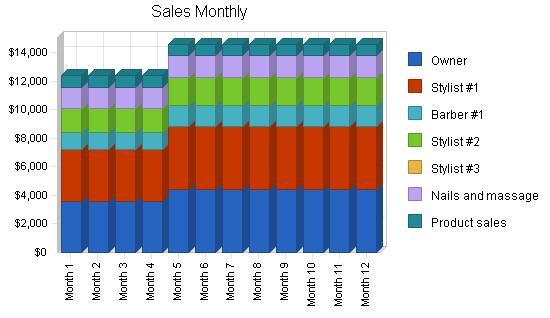 Прогноз продаж