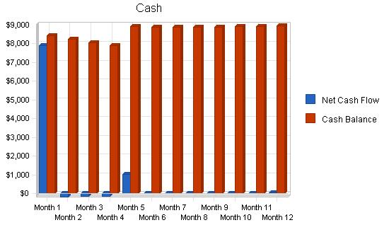 Прогнозируемый денежный поток