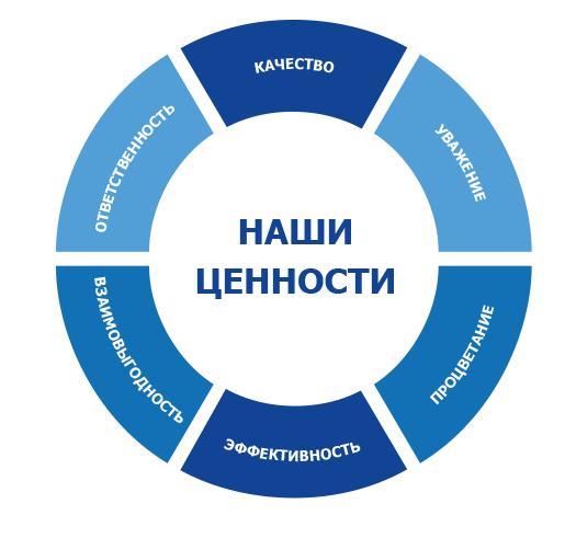 Поиск продукта для продажи и миссия для руководства