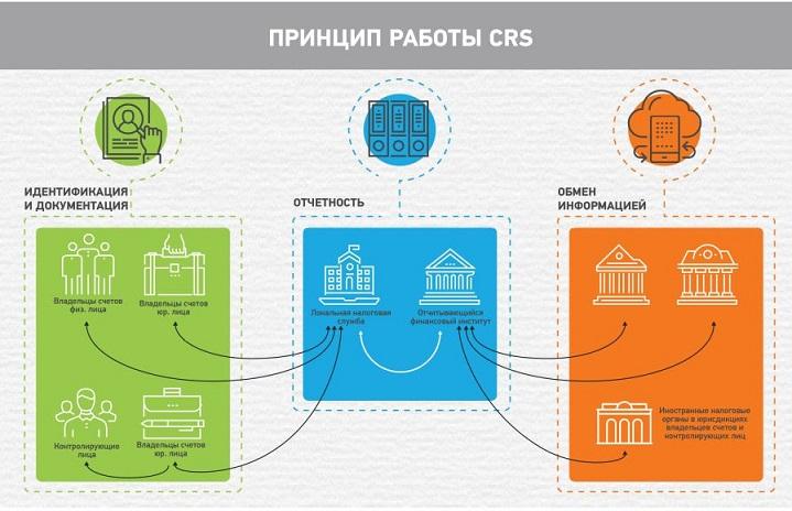 Общий стандарт отчетности (CRS)