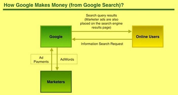 Как Google зарабатывает деньги? | Бизнес-модель Google