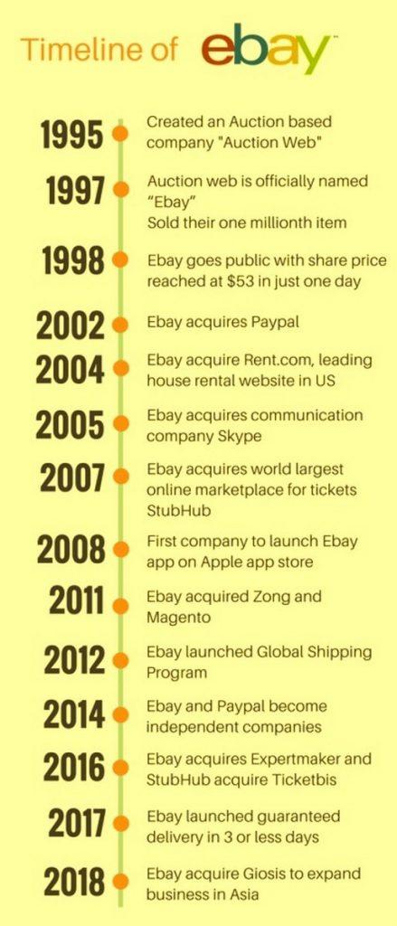 Немного знаний о компании eBay | Бизнес-модель eBay