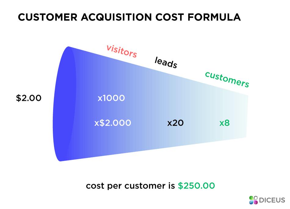 Стоимость приобретения клиента