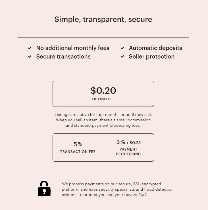 Как Etsy зарабатывает деньги