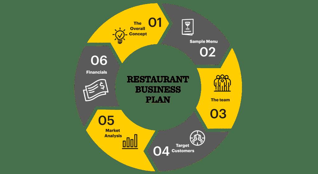 Почему важно иметь бизнес-план ресторана