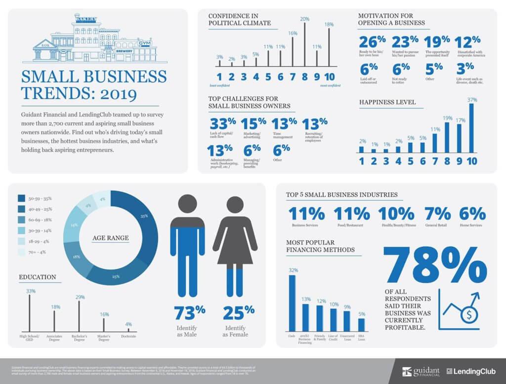 Тенденции малого бизнеса, за которыми стоит следить в 2021 году