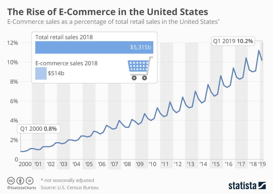 Электронная коммерция доминирует