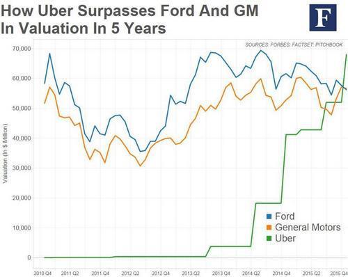 Сильные стороны SWOT-анализа Uber